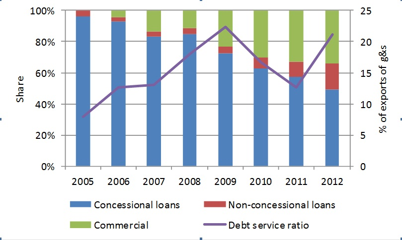 Sri Lanka's External Stability: Foreign Debt and Export Earnings
