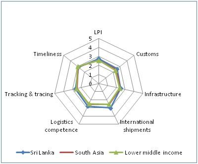 graph_Swen customs