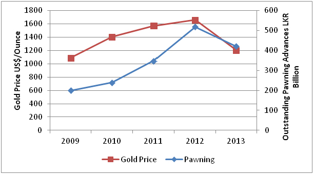 Gold Prices And Ing In Sri Lanka Dehsal Img1