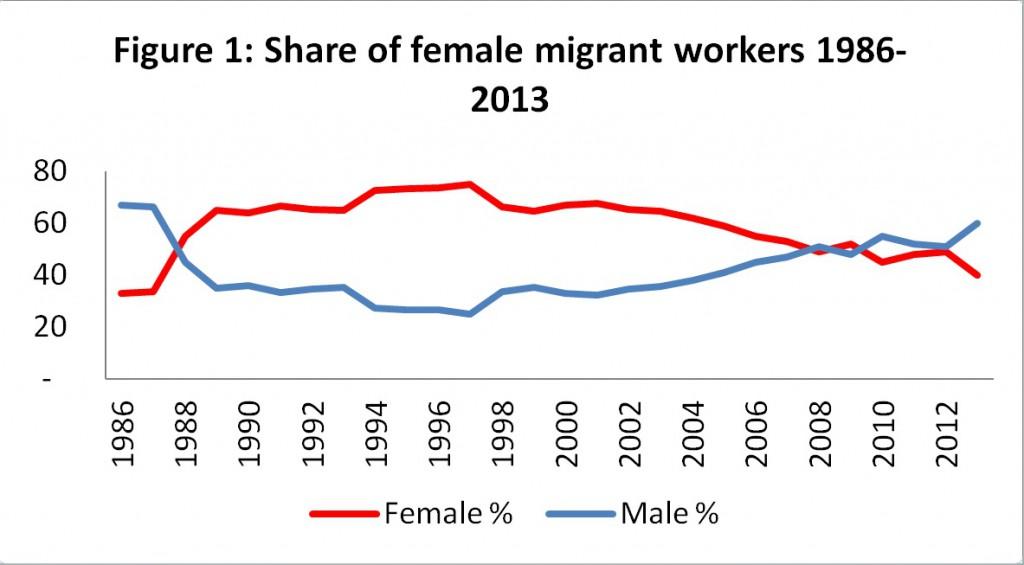 graph - Bilehsa migrants_Dec2014