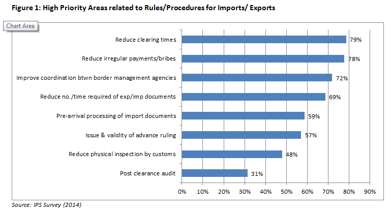 Figure 1_High Priority Areas related to Rules_Procedures for Imports_Exports