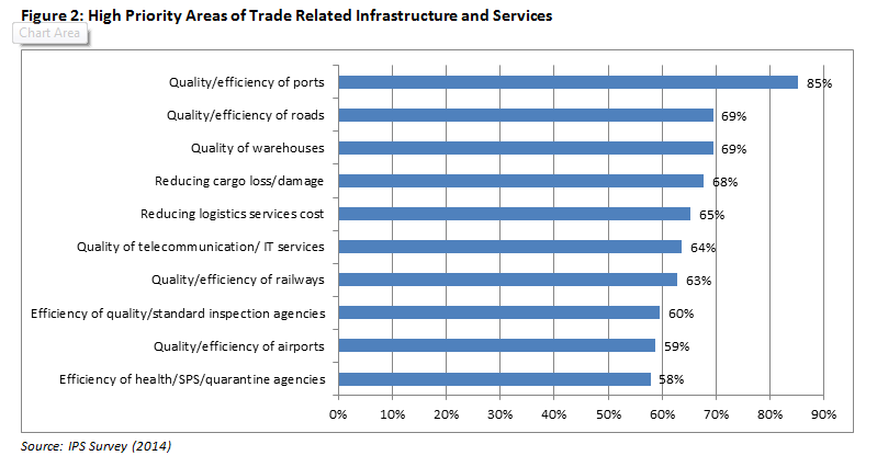 Figure 2_High Priority Areas of Trade Related Infrastructure and Services
