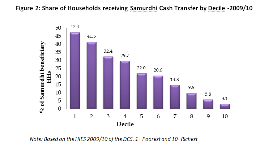 Figure2_Share_of_Household_Receiving_Cash_Transfer