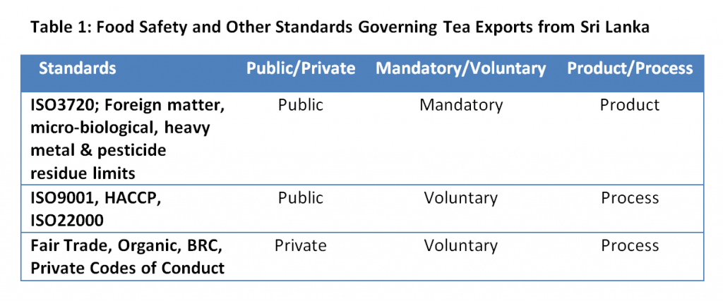 Table1_FoodSafety_OtherStandards_SLTeaExports