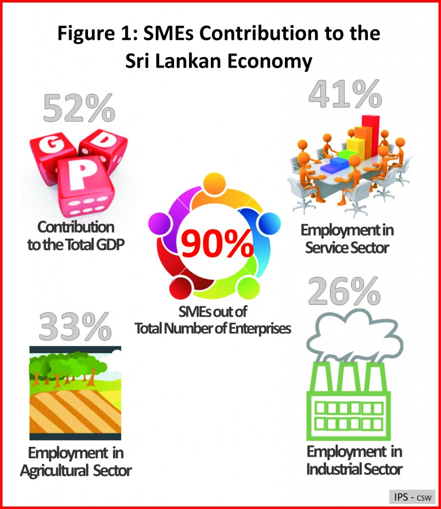 Figure 1_SME Contribution to the Sri Lankan Economy