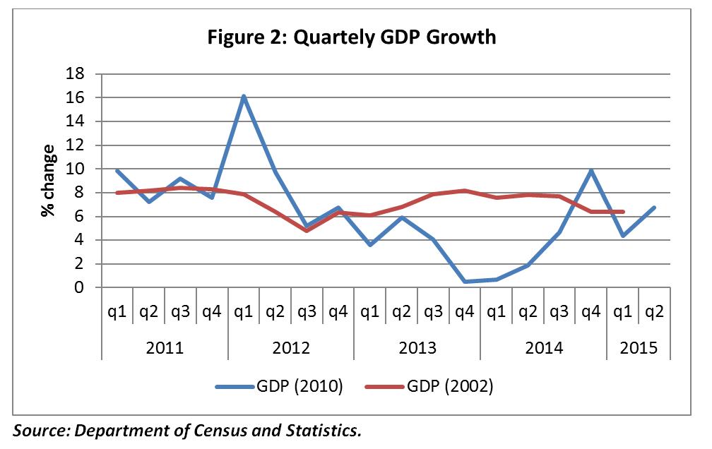 IPS_Fg2_QuarterlyGDP_sept2015