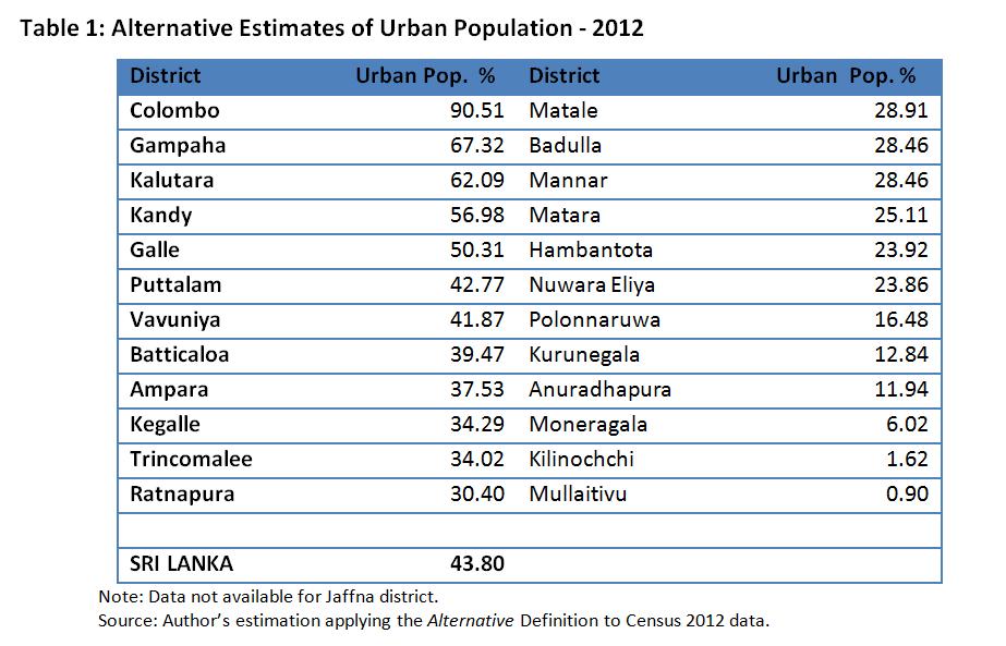 Tb1_Urbanization_IPS