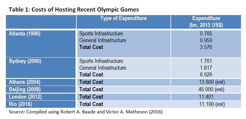 "benefits of hosting olympic games essay The olympic effect andrew k rose mark m spiegel working paper 14854  economists are skeptical about the economic benefits of hosting ""mega-events"" such as the olympic  vocal minority of opponents, the desire to host the olympic games is widely held by the masses."