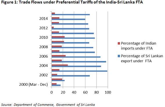 talkingeconomics - India-Sri Lanka Free Trade Agreement: Sri