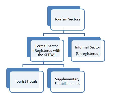 growth in the informal tourism sector