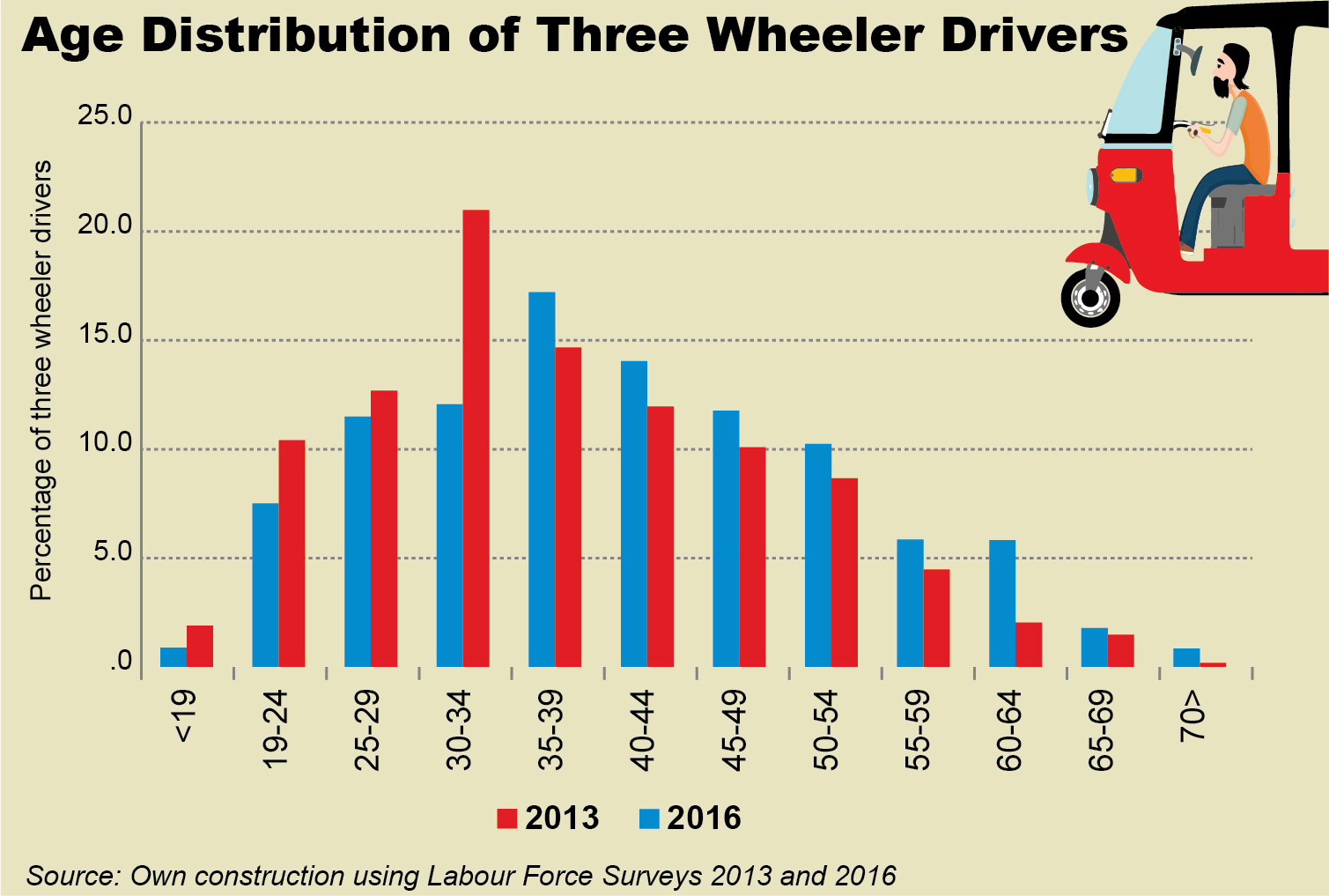 Age of tuk tuk drivers