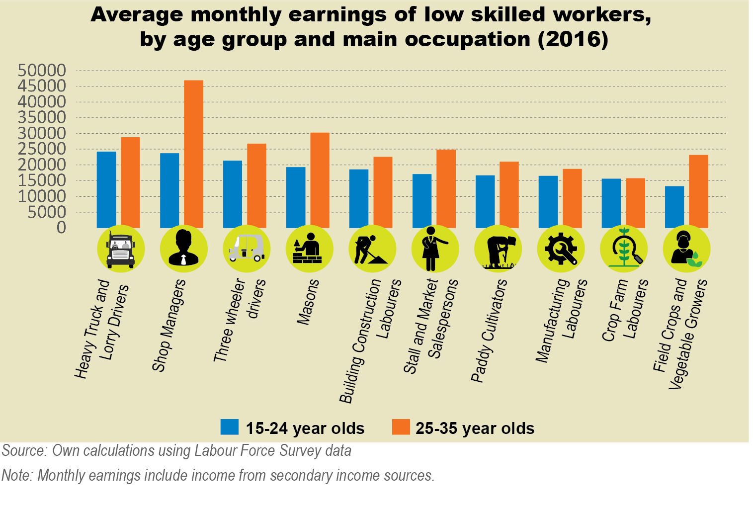 Average monthly earnings of low skilled workers (002)