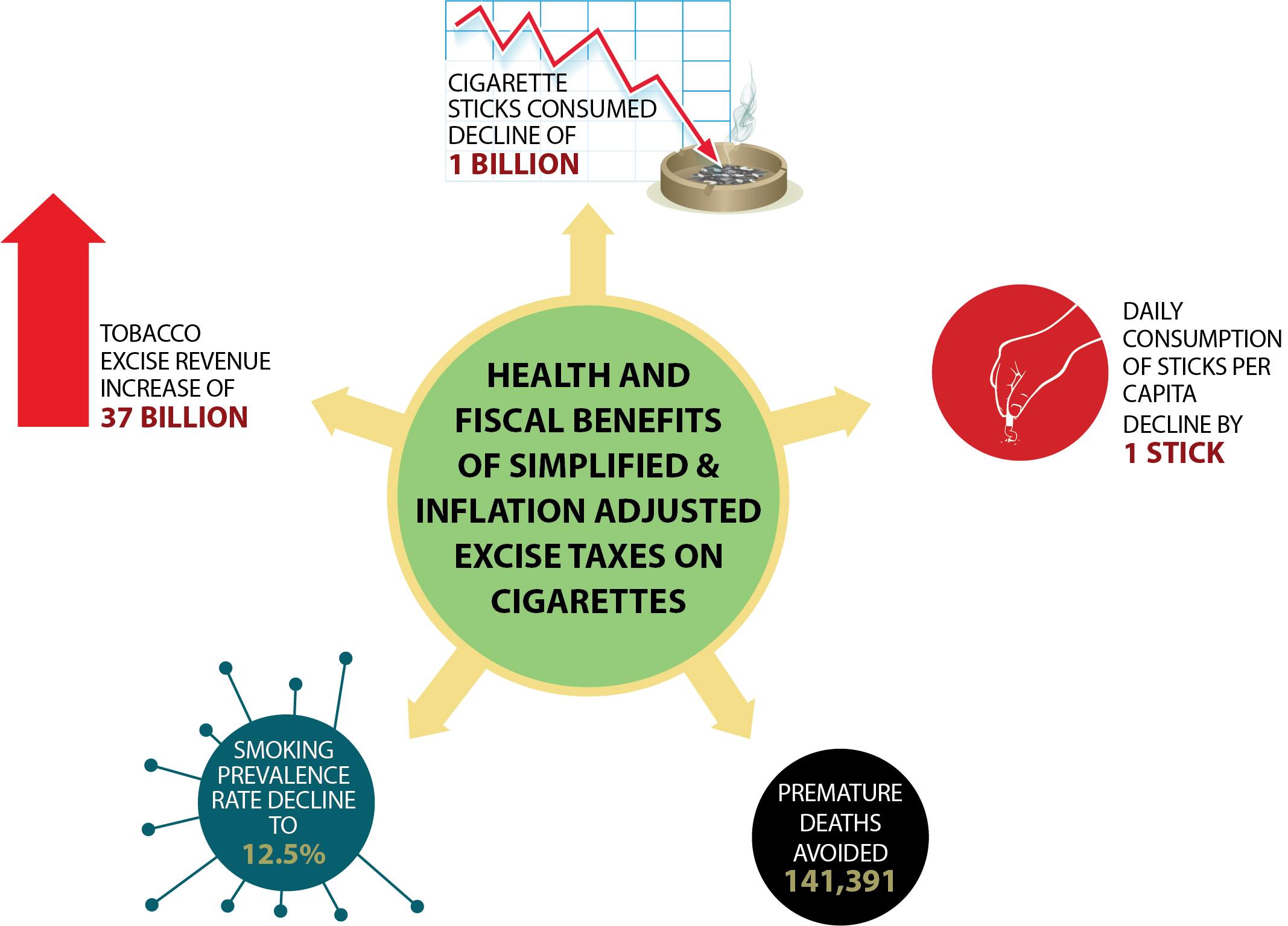 Tobacco revenue (004)
