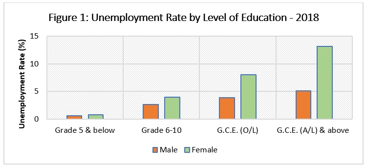 Female Labour Force